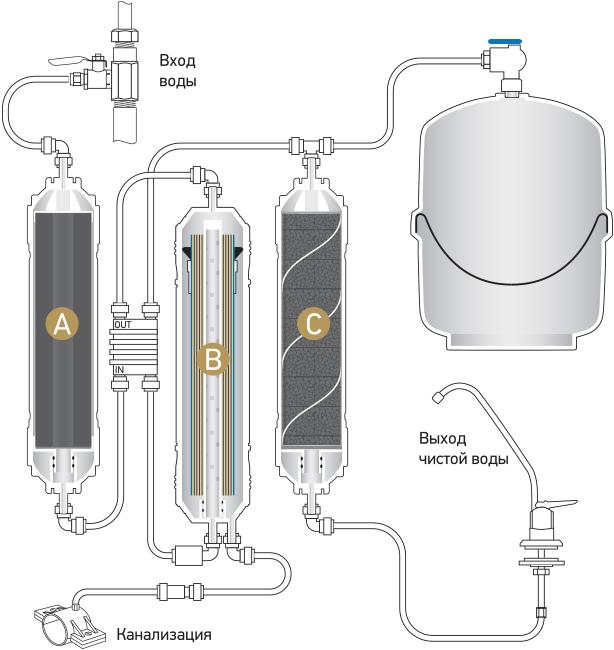 Принципиальная схема системы обратного осмоса Econic Osmos O300
