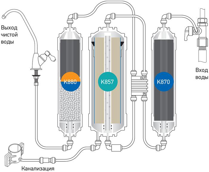 Принципиальная схема фильтра Econic Osmos Stream OD320